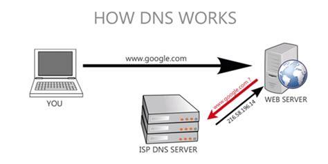 fix dns server  responding problem