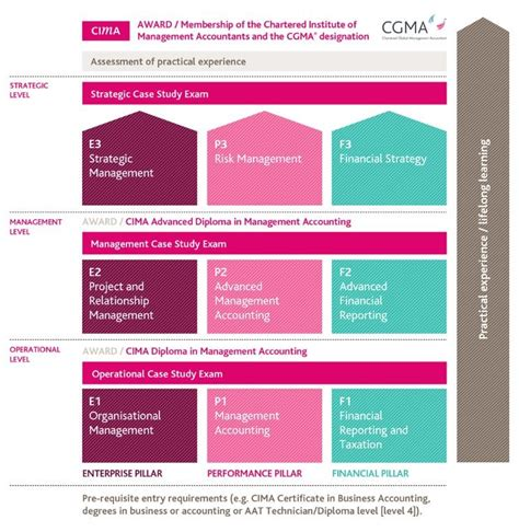 Cima Exemptions For Mba by Cima Excellence