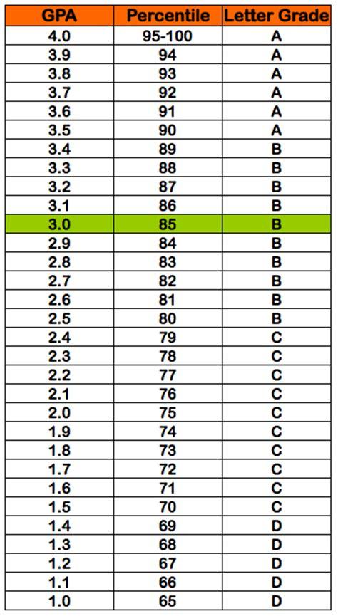 College Grade Letter Meaning 3 0 Gpa 85 Percentile Grade B Letter Grade