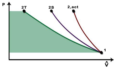pv diagram for adiabatic process ch8 lesson c page 11 adiabatic compression pv diagram