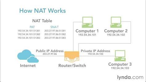 nat tutorial pdf explaining nat and how nat works