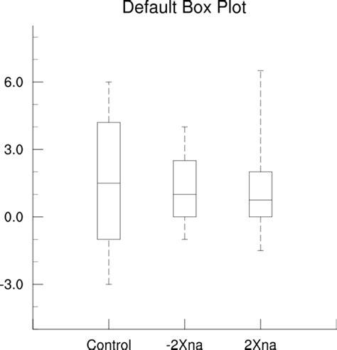 Box Plot Drawer by Box 1 Ncl Default Box Plot