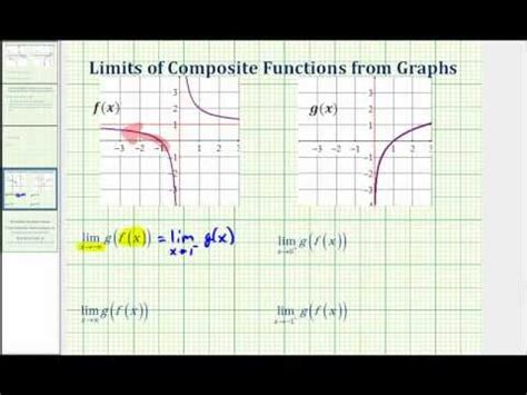 find limits  composite function graphically youtube