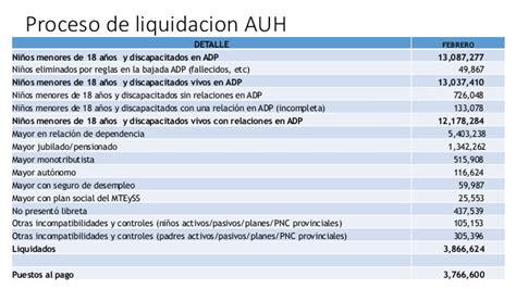 liquidacion del auh banco mundial quot proyectos de desarrollo humano en argentina