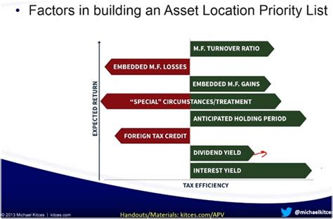 blog posts builderpriority factors in building an asset location priority list your