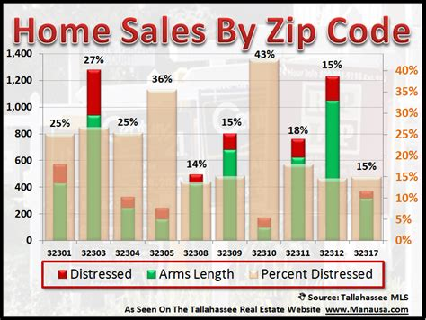 looking for distressed home sales in tallahassee