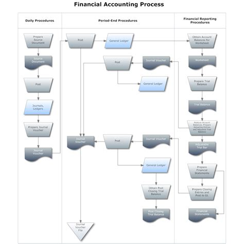 accounting flowchart template flowchart exle financial accounting process png 1 373
