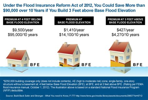 what does flood insurance cover in the basement does