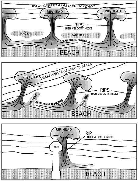 rip diagram rip current diagram rip current diagram rip tides