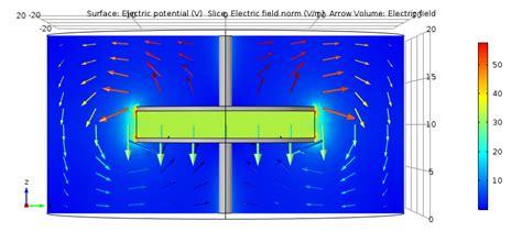 capacitor modeling software dc capacitor modeling using comsol kogence
