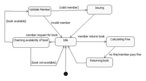 collaboration diagram for restaurant management system uml diagrams library management system programs and