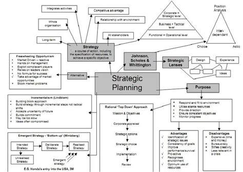 Strategic Enrollment Management Plan Template Beautiful Template Design Ideas Strategic Enrollment Management Plan Template