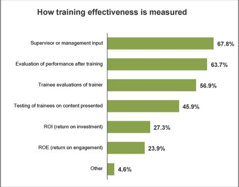 training and development survey results how are you