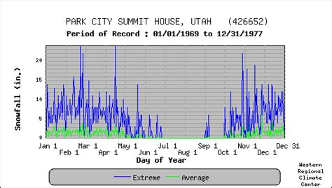 average house temperature park city summit house utah climate summary