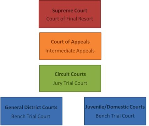 Virginia Search Circuit Court Alexandria Districts Check Out Alexandria Districts Cntravel