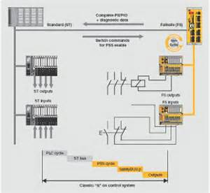 e stop safety relay wiring diagram get free image about wiring diagram