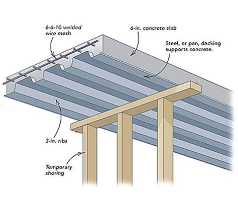 form design of welded members forgings and castings concrete porch floor fine homebuilding