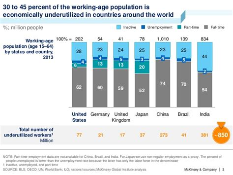 labour market analysis report sle mckinsey global institute report a labor market that