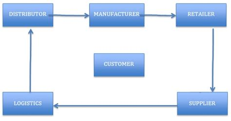 Supply Chain Management Notes For Mba Ou by Supply Chain Management Scm Definition Operations