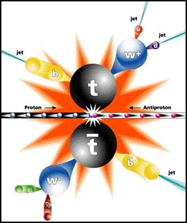 Anti Proton by File Proton Antiproton Collision Gif Wikimedia Commons