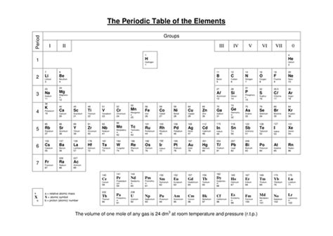 printable periodic table aqa periodic table by nomad1970 teaching resources tes