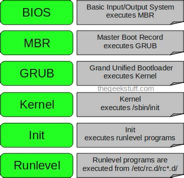 tutorial linux boot process how does the linux boot process work quora