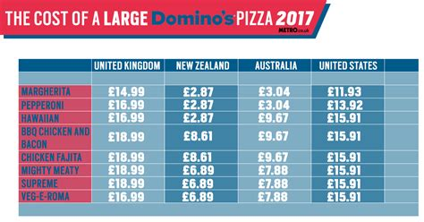 domino pizza uk share price why is domino s so expensive in the uk and cheap in