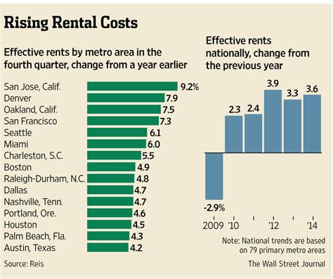 average apartment prices smaller cities led way in rent increases in 2014 wsj