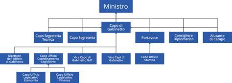 ufficio pubblico ministero organigramma staff ministro ministero dell economia e