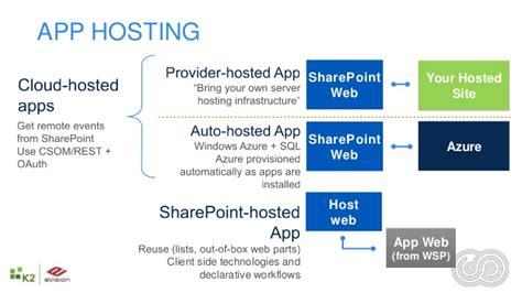 sharepoint hosted app workflow sharepoint server 2013 workflows