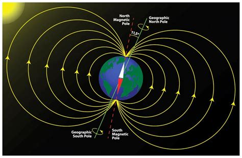 Strength Of Earth S Magnetic Field In Tesla Geology In The Real World The Uses Of The Magnetic Field