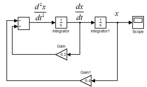integrator circuit differential equation differential equations numerical methods for ode pde that could take approximate solutions