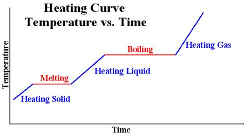 heating curve diagram hummingbird heating curve of water
