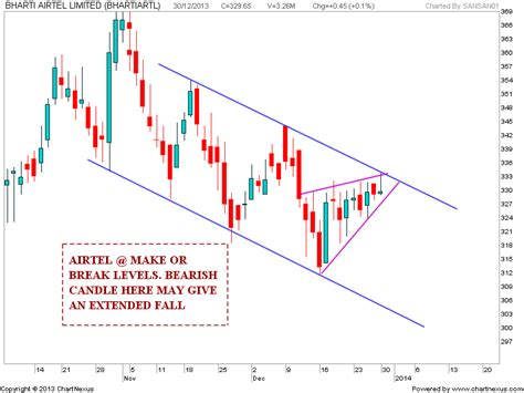 candlestick pattern of bharti airtel stock market chart analysis bharti airtel chart analysis