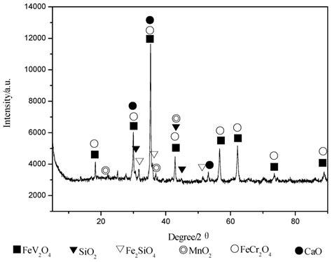 xrd pattern of vanadium metals free full text the effect of chromium on the