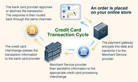credit credit service provider website flash graphic e commerce solutions online