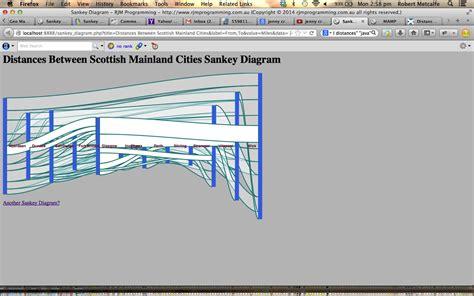 tutorial php javascript php javascript html google chart sankey diagram tutorial