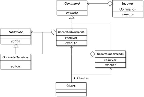 java design pattern command command パターン デザインパターン入門 it専科