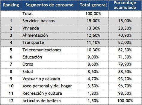 limite de gastos alimentacion 2015 servicio nacional del consumidor estudio radiograf 237 a al