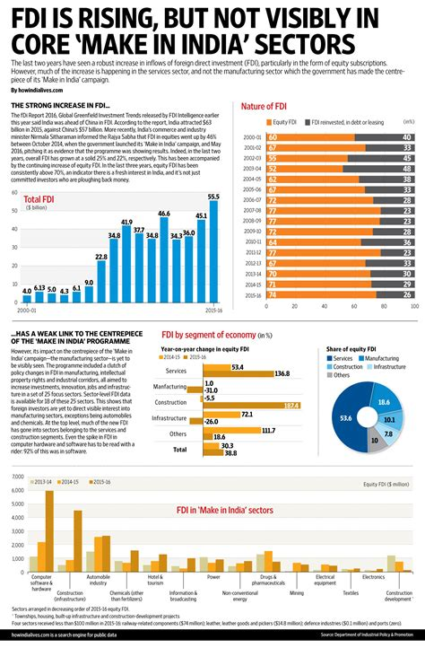 writing paper manufacturers in india fdi is rising but not visibly in make in india