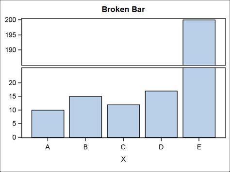broken bar diagram histogram with in y axis sas support communities