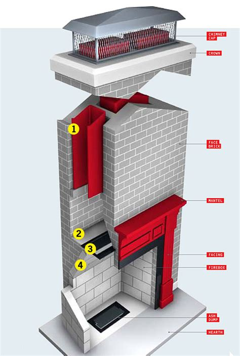 How To Make A Fireplace by How Your House Works Fireplace