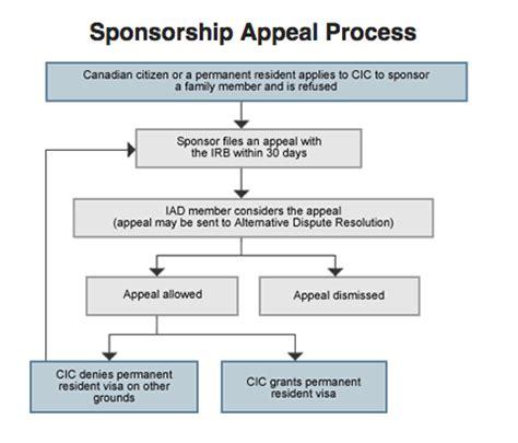 Perm Processing Strict | perm processing strict canada s new spousal sponsorship