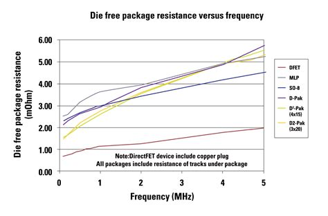 inductance frequency what really limits mosfet performance silicon package driver or circuit board part 2 of 2