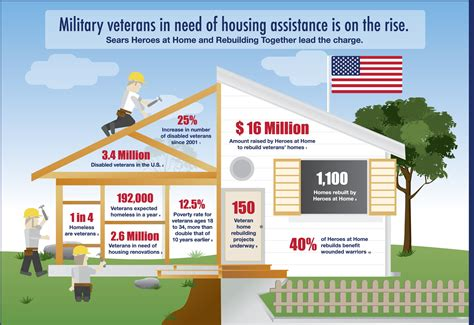 top 10 infographics of veterans day infographics