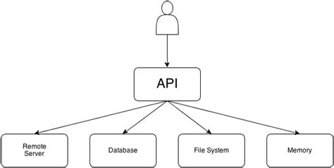 singleton pattern web api design patterns on ios using swift part 1 2