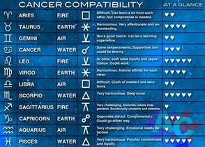 cancer zodiac compatibility chart i m a cancer