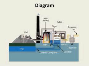 Fuel Gas System Power Plant Fossil Fuel Thermal Power Plants