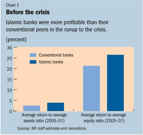 Mba Islamic Banking And Finance Malaysia by Imf Survey Islamic Banks More Resilient To Crisis