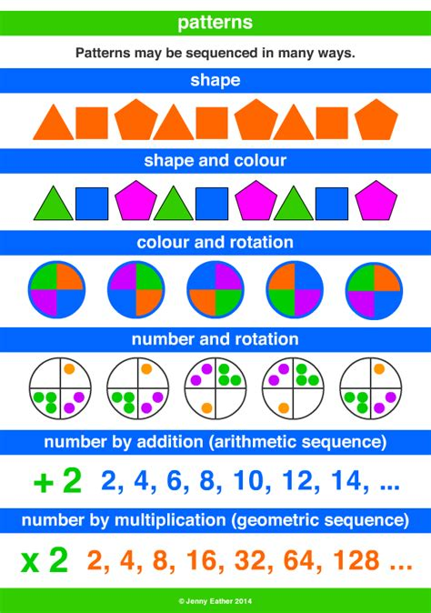 what is pattern in math pattern a maths dictionary for kids quick reference by